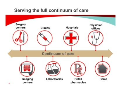 Healthcare continuum